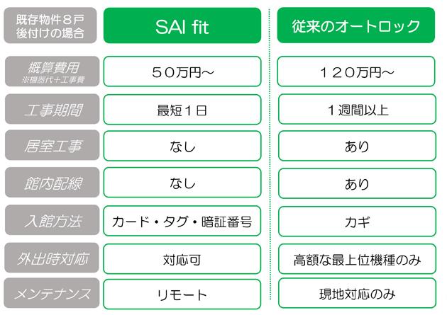 SAifitと従来オートロック比較