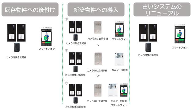 SAifitセグメント別システム構成