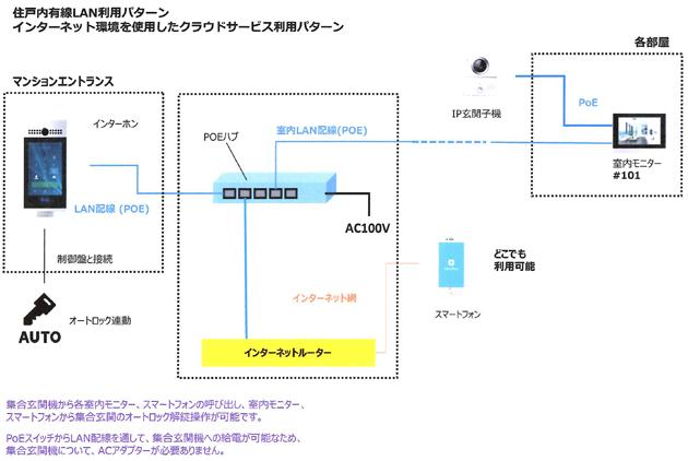 Akubox接続構成